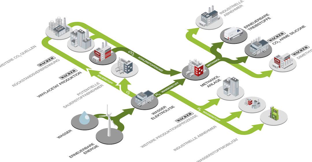 """Projekt """"RHYME"""" zur Herstellung von grünem Wasserstoff und Methanol kommt in die nächste Förderrunde"""